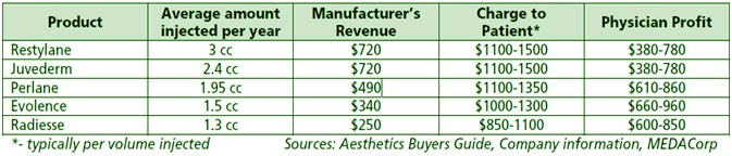 dermal filler profit